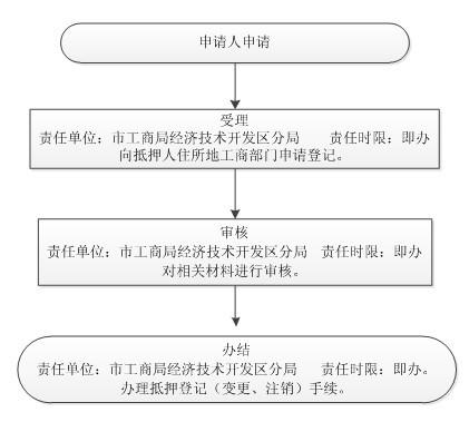 4、阜阳市工商局行政确认动产抵押登记流程图.jpg