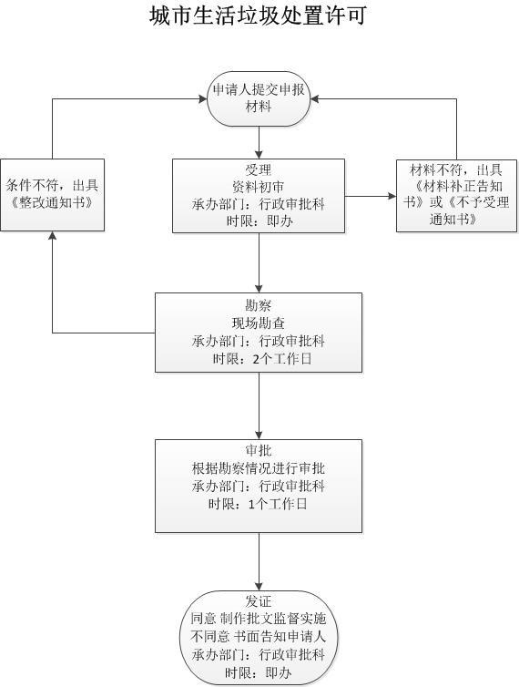 行政审批-生活垃圾-上报.jpg