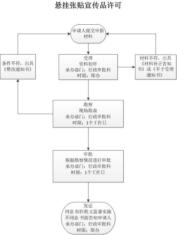 行政审批-宣传品-上报.jpg