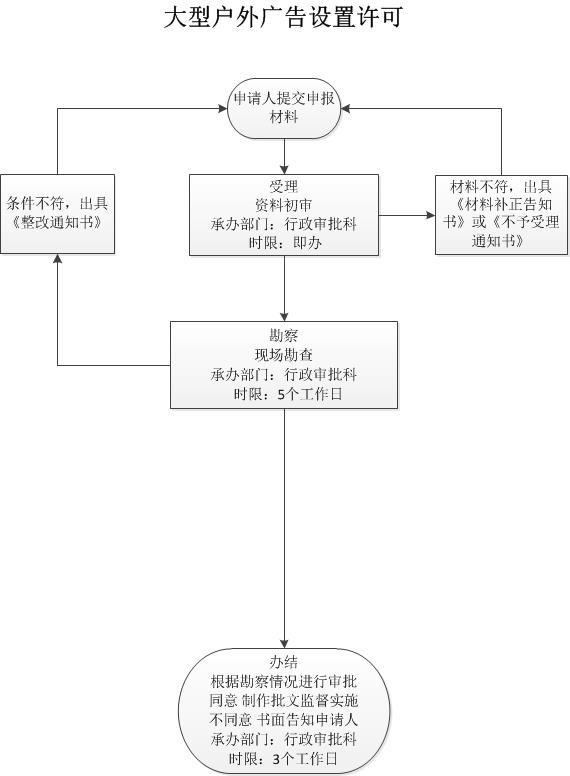 行政审批-广告-ssb.jpg