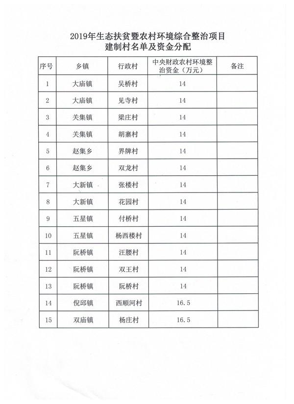 2019年太和县生态扶贫暨农村环境综合整治项目建制村名单及资金分配.jpg