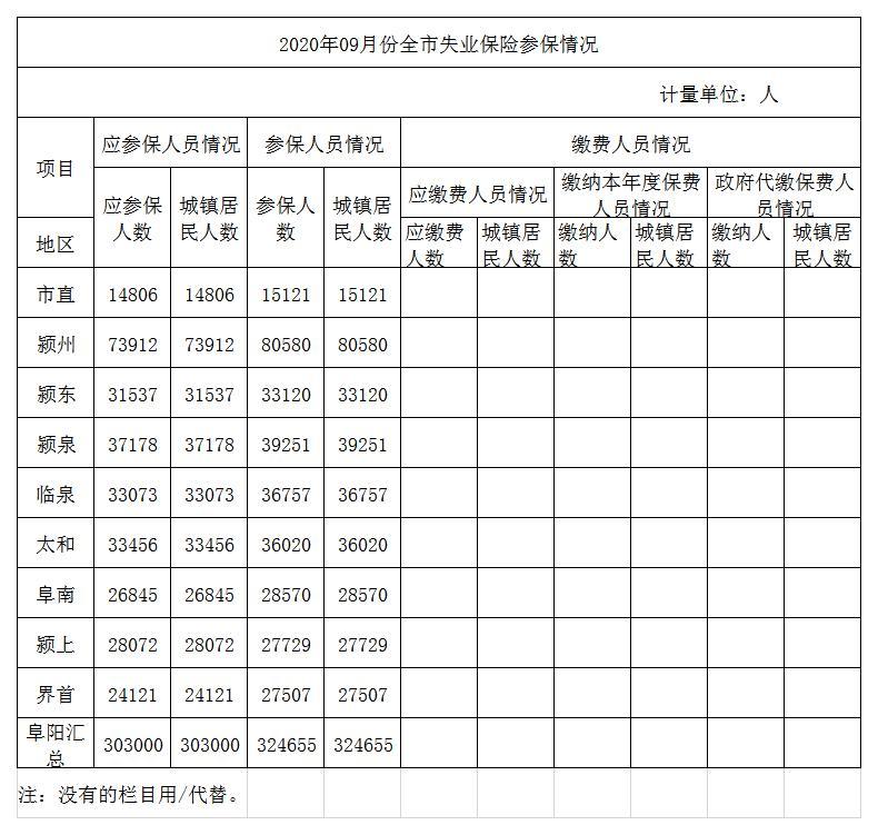 2020年09月份全市失业保险参保情况.jpg