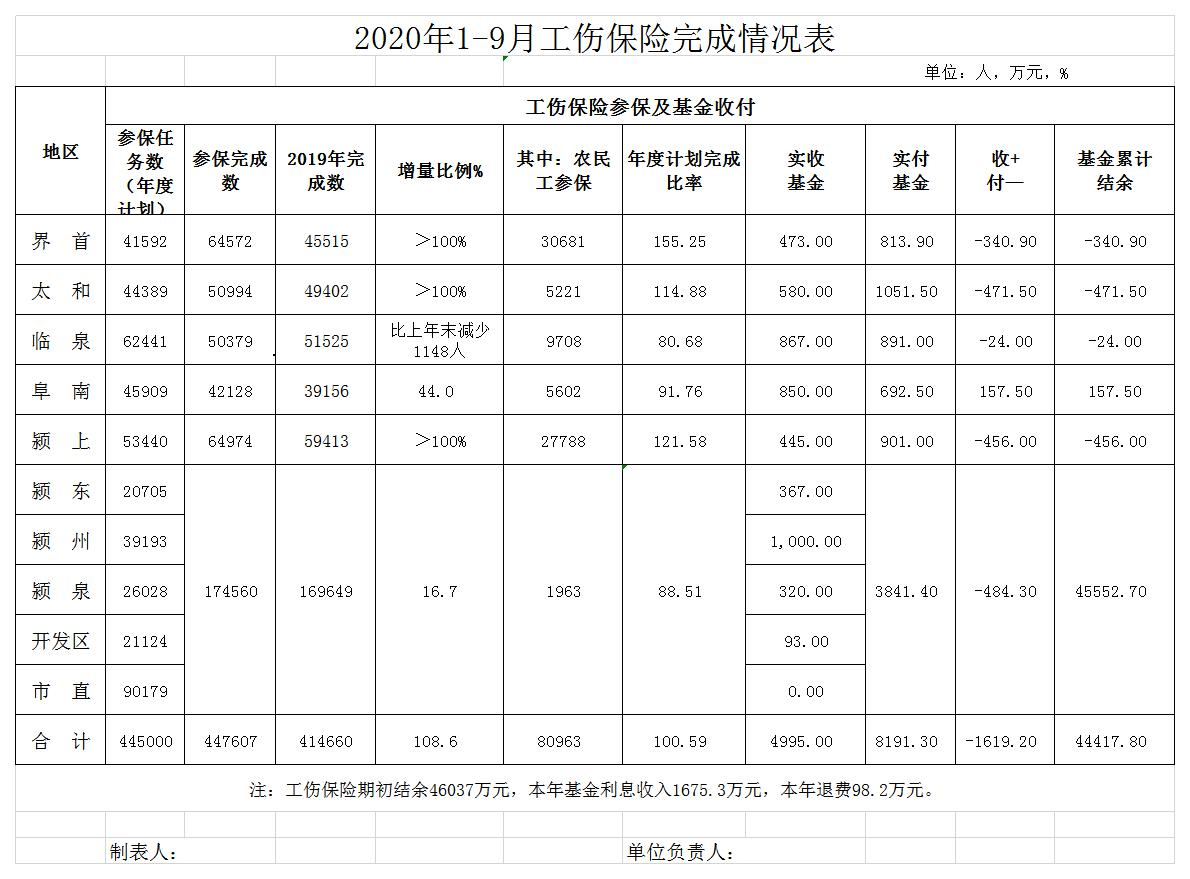 阜阳市工伤保险2020年1至9月完成情况统计表.jpg