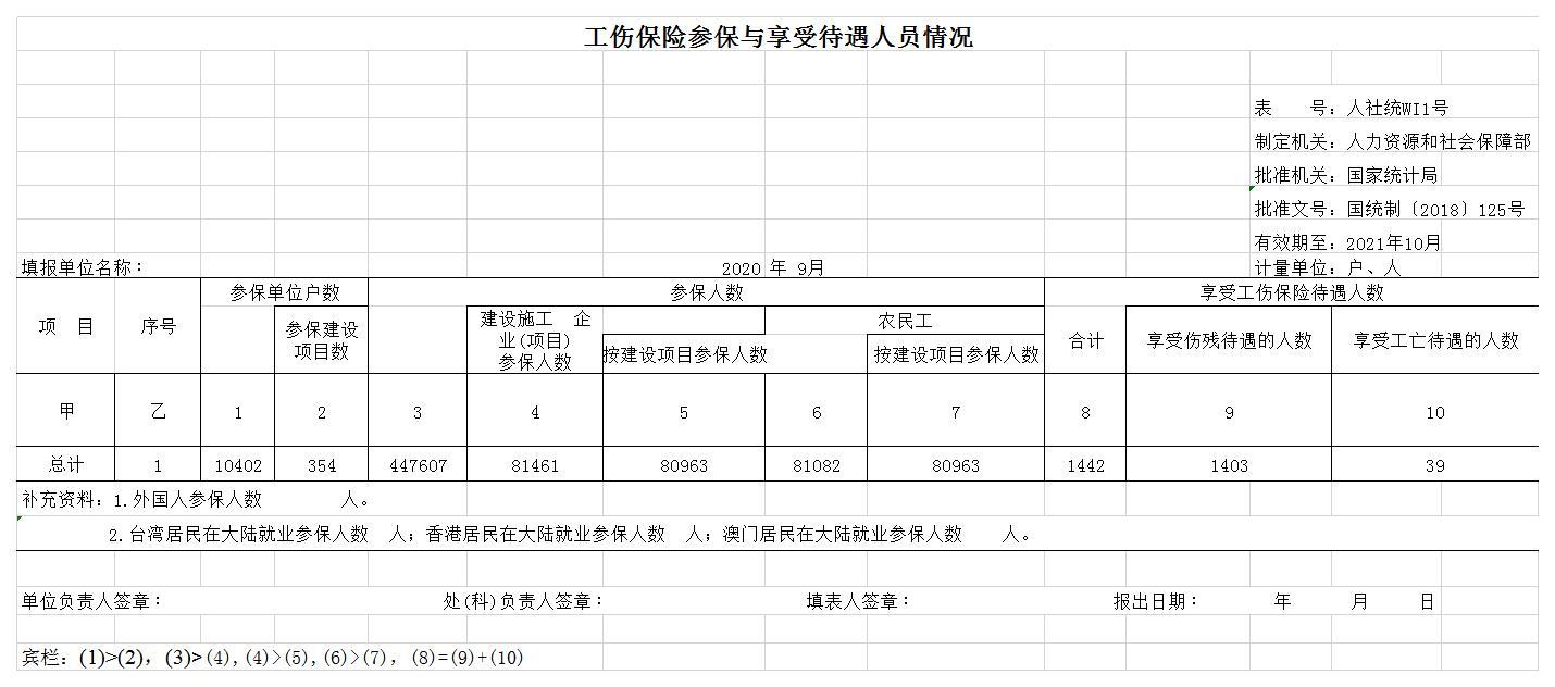 工伤保险参保与享受待遇人员情况.jpg