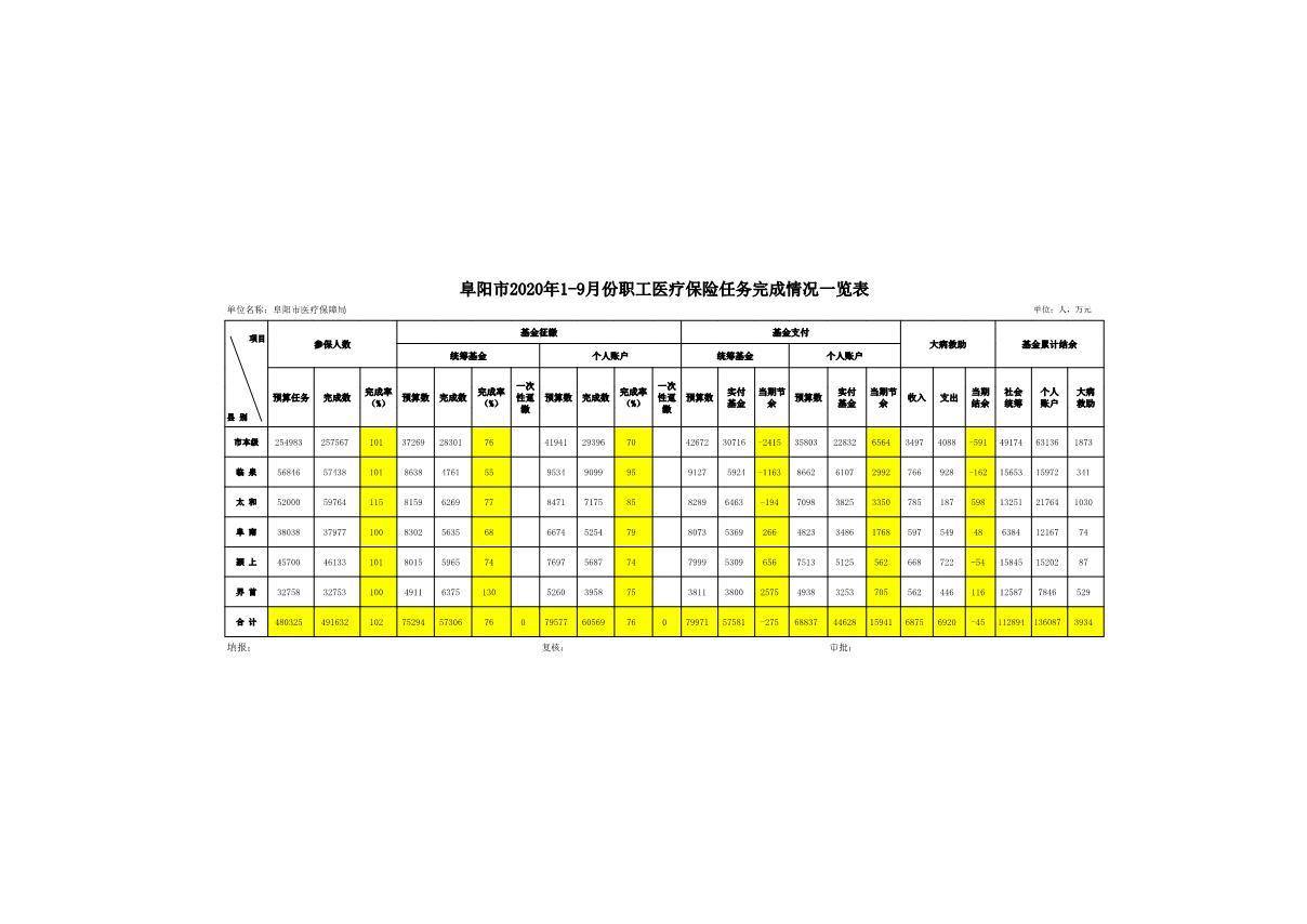2020年1-9月份阜阳市任务完成情况_1.JPG