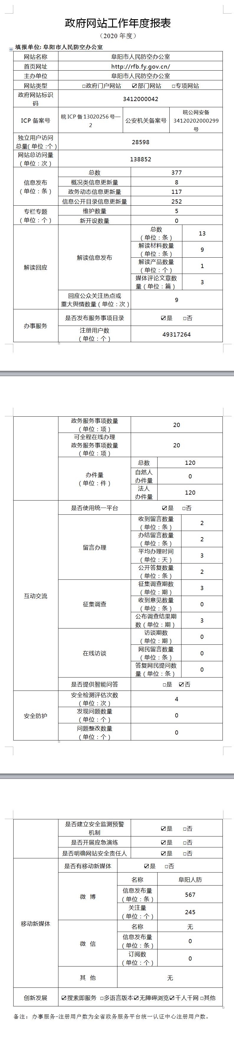 阜阳市人民防空办公室政府工作年度报表.png