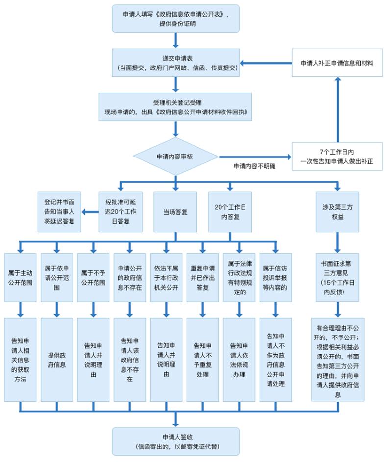 依申请公开流程图.png