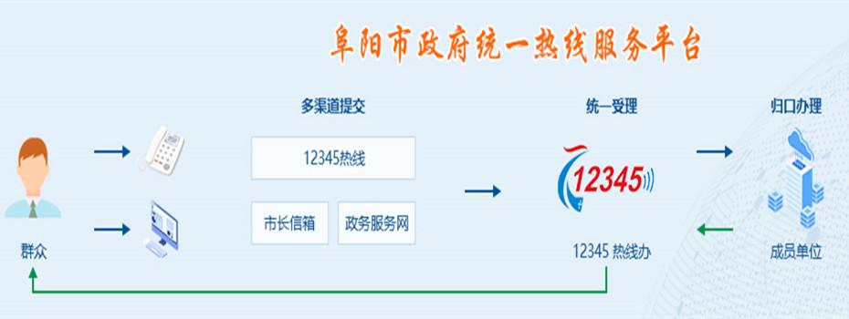 政府统一热线服务平台流程图.jpg