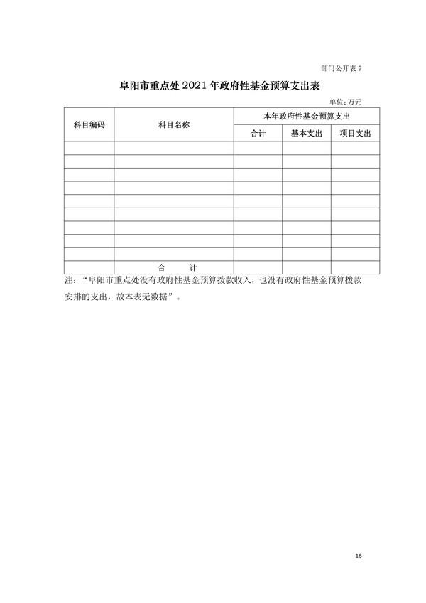 030215135273_0阜阳市重点处2021年部门预算_16.Jpeg