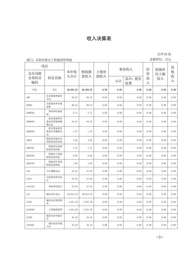 072014275092_0阜阳市重点工程建设管理处2019年度部门决算(1)_5.Jpeg