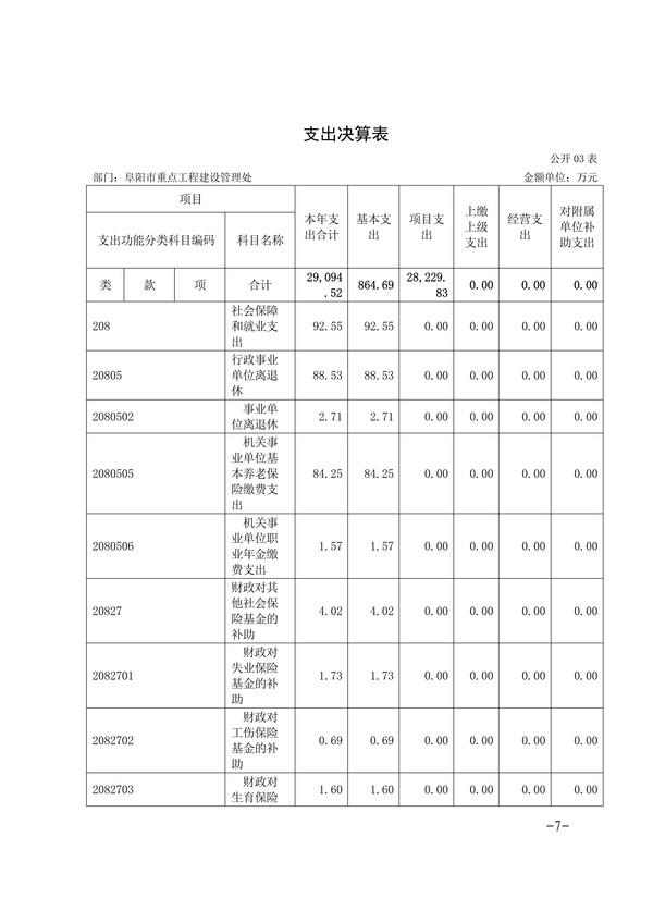 072014275092_0阜阳市重点工程建设管理处2019年度部门决算(1)_7.Jpeg