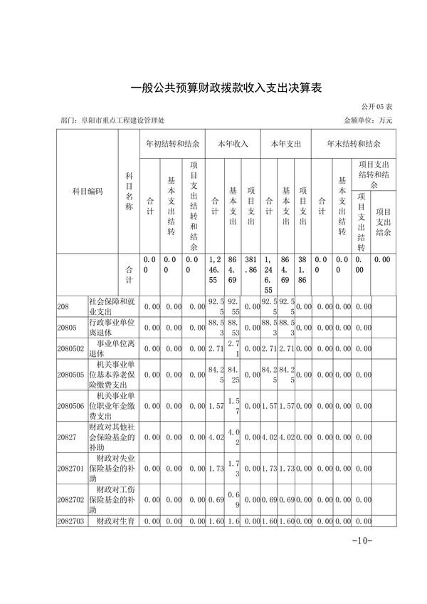 072014275092_0阜阳市重点工程建设管理处2019年度部门决算(1)_10.Jpeg