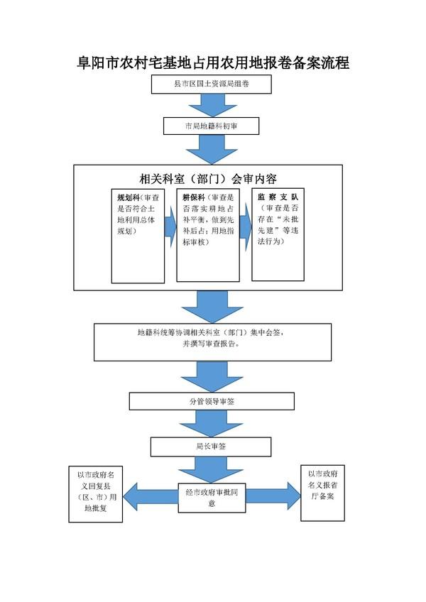 农村宅基地占用农用地审批流程图1.jpg