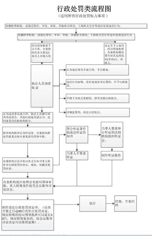 行政处罚流程图.png