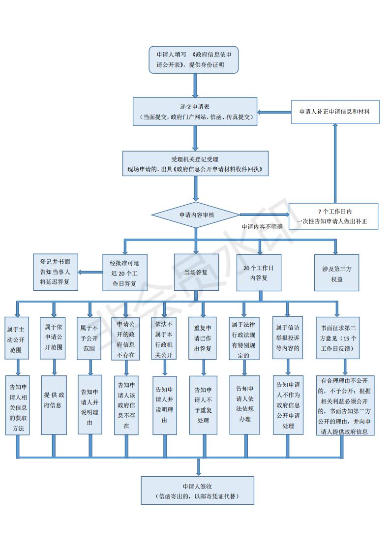 最新公开流程图.png