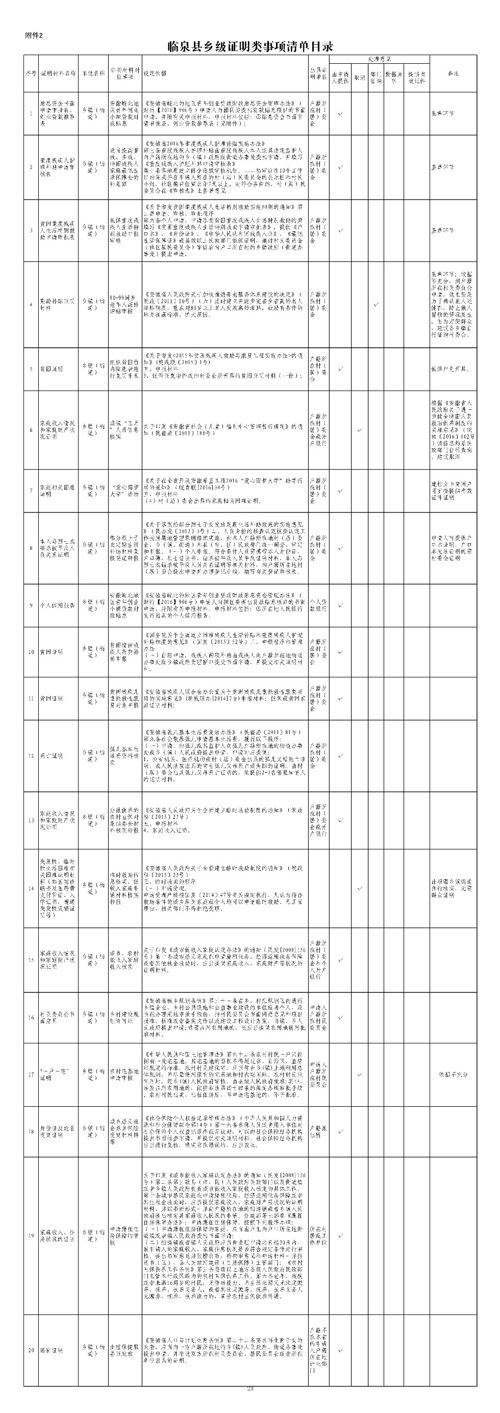 2.临泉县乡级证明类事项清单目录_1.jpg