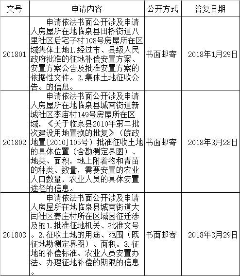 临泉县政府办公室依申请公开目录(2018年第1季度).png