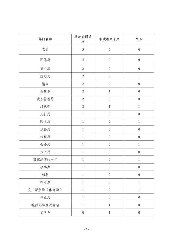 【临政办明电〔2018〕182号】关于2018年5月份县政府门户网站内容保障情况的通报_5.jpg