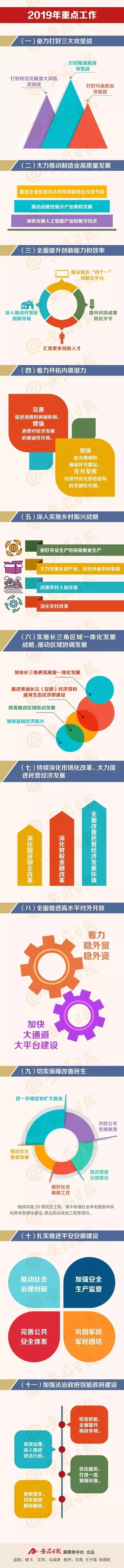 图说2019年安徽省政府工作报告.jpg