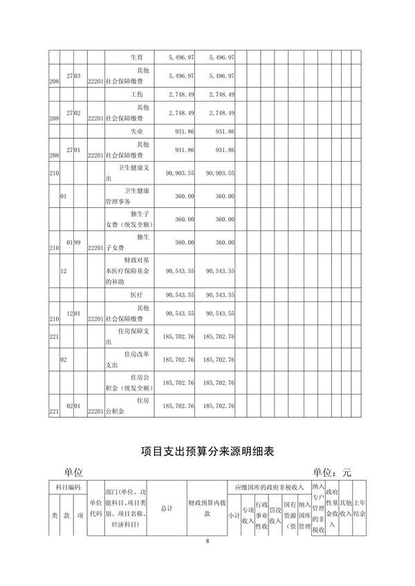 附件2.临泉县政时间协2019年部门预算_8.jpg