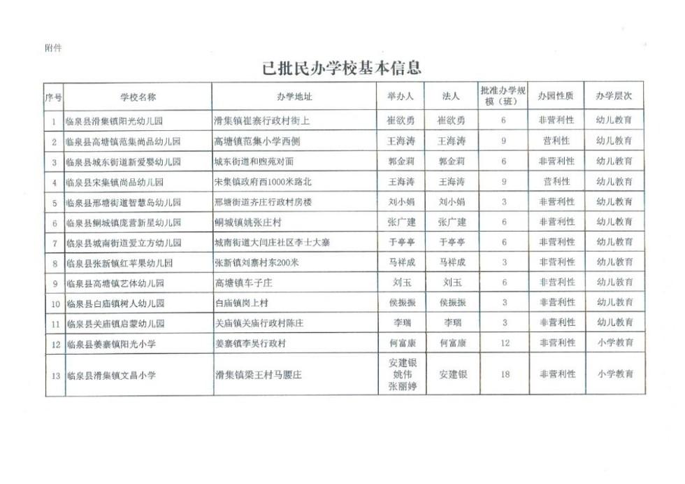 關于同意設立臨泉縣滑集文昌小學等13所學校的批復3.jpg