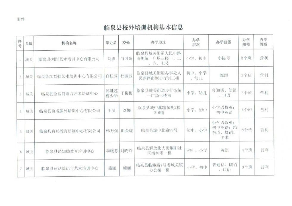 關于同意設立臨泉縣劉影藝術培訓中心有限公司等七家校外培訓機構的批復3.jpg