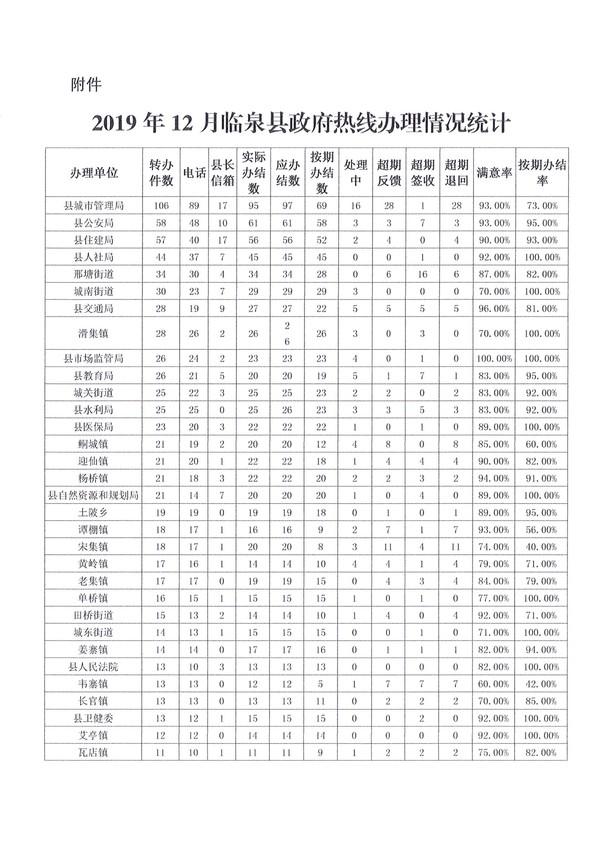 十二月份临泉县政府热线工作情况通报_8.jpg