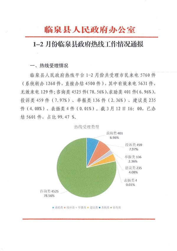 2020年1-2月份临泉县政府热线工作情况通报_1.jpg