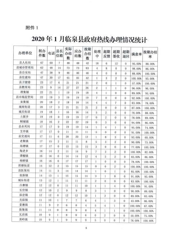 2020年1-2月份临泉县政府热线工作情况通报_6.jpg
