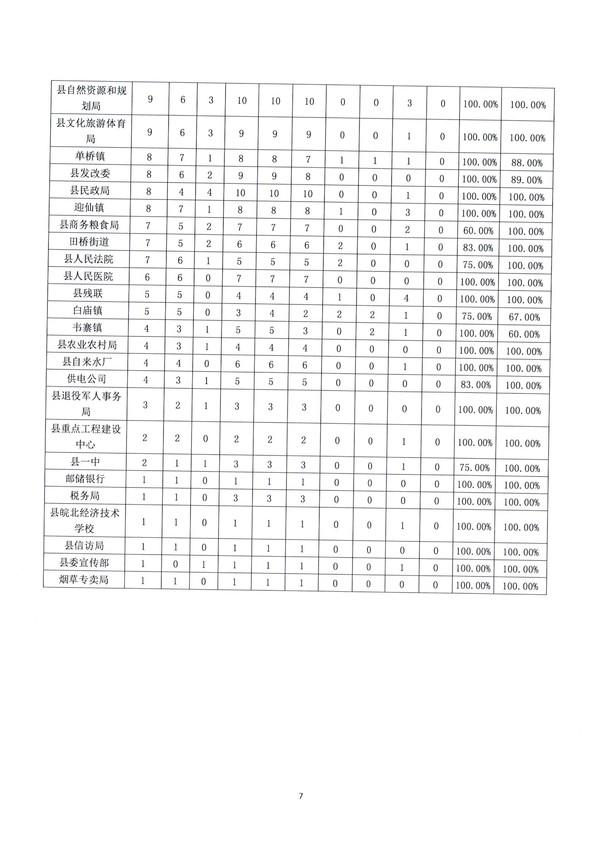 2020年1-2月份临泉县政府热线工作情况通报_7.jpg
