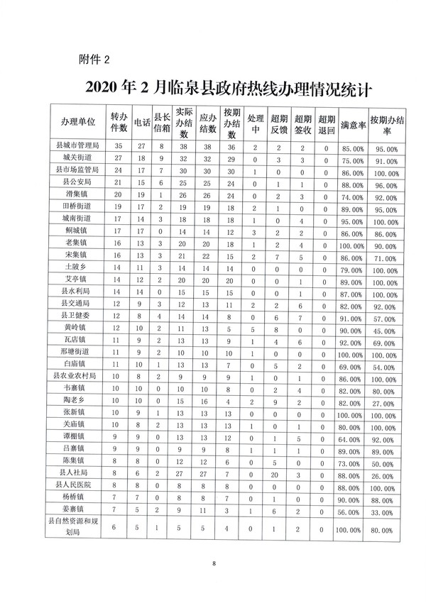 2020年1-2月份临泉县政府热线工作情况通报_8.jpg