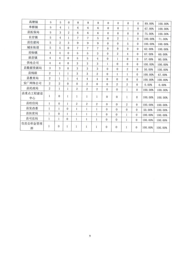 2020年1-2月份临泉县政府热线工作情况通报_9.jpg