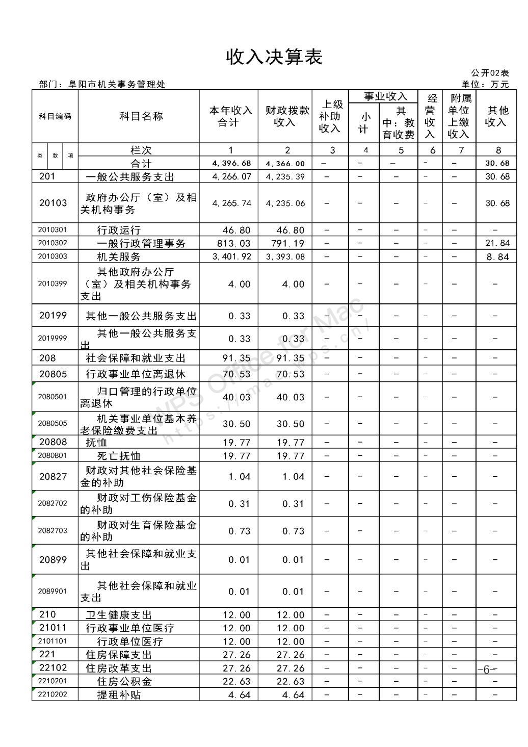 市机关事务管理处2019年度部门决算_05.jpg