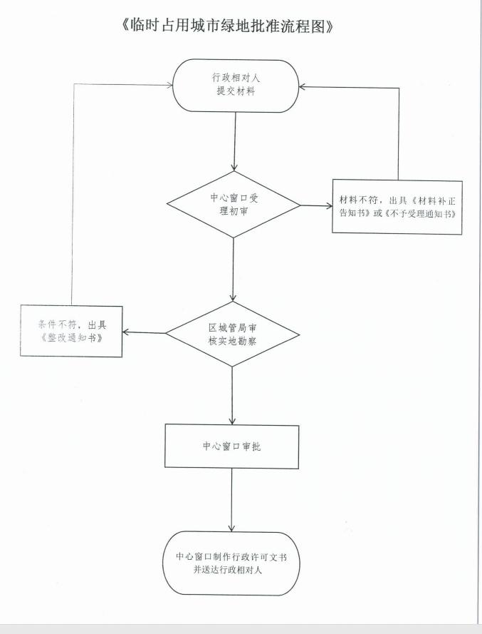 临时占用城市绿地批准流程图.jpg