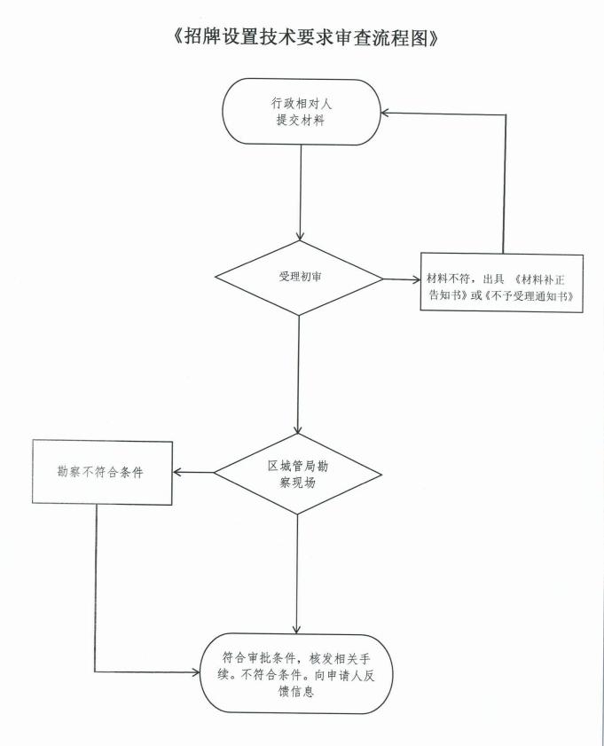 招牌设置技术要求审查流程图.png