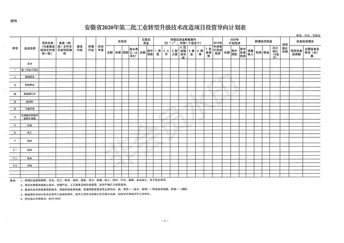 关于组织申报安徽省2020年第二批工业转型升级技术改造项目投资导向计划的通知(1)_02.jpg