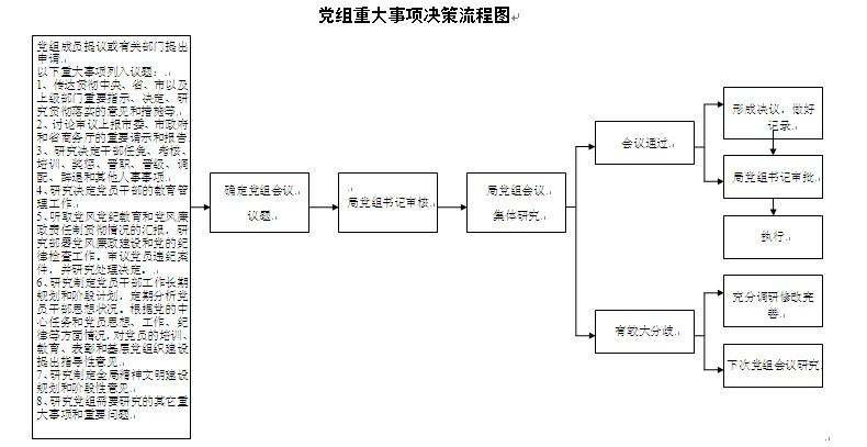 大事项决策流程图