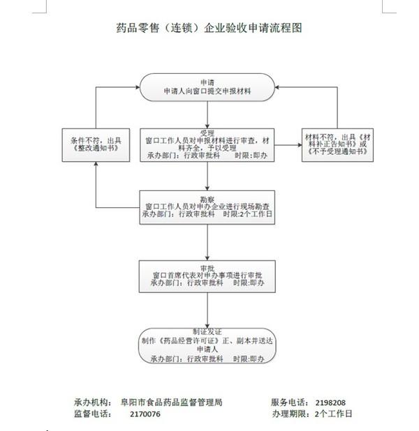 药品零售(连锁)企业验收申请流程图.jpg