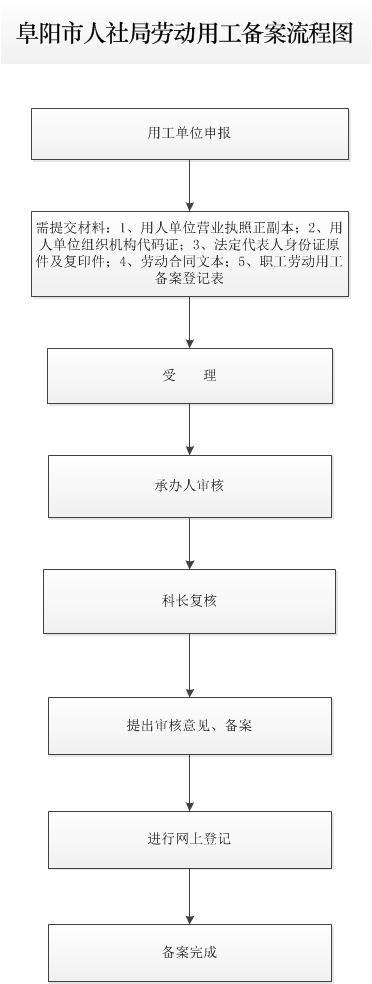 劳动用工备案流程图.jpg