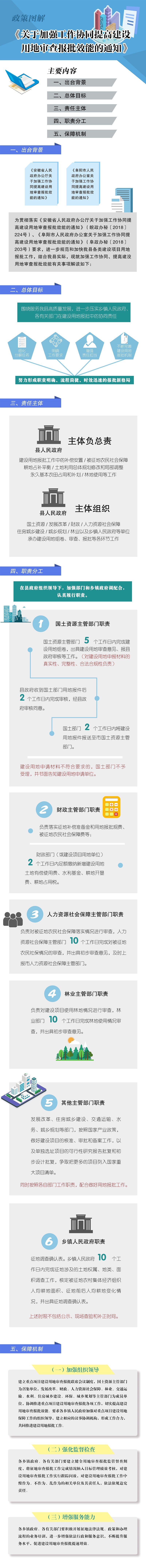關于加強工作協同提高建設用地審查報批效能的通知 - 副本.jpg