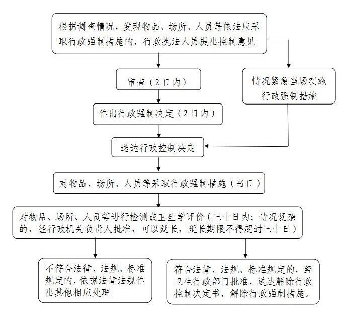 卫生计生行政强制流程图 1.jpg