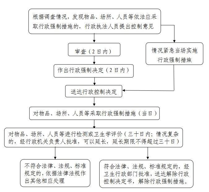 卫生计生行政强制流程图 2.jpg