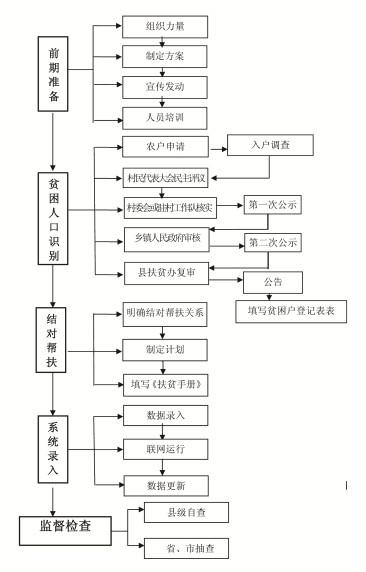 贫困户识别流程图.png