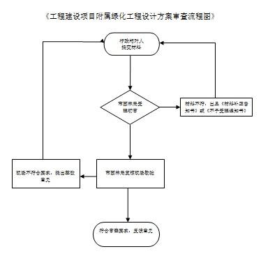 工程建设项目附属绿化工程设计方案审查流程图.png图片